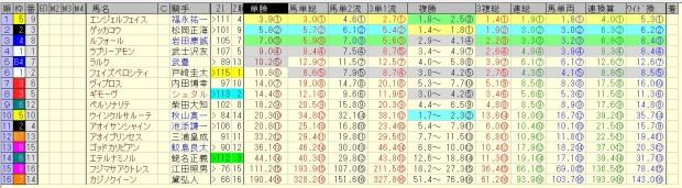 フラワーカップ 2016 前日オッズ 合成オッズ(単勝人気順)