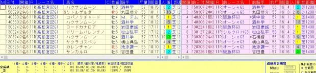 高松宮記念過去4年複勝率70%好走データ