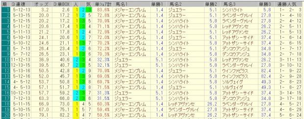 桜花賞 2016 前日オッズ 三連複人気順