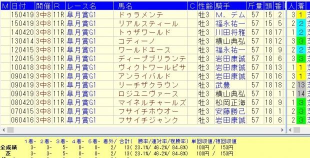 皐月賞 2016 複勝率84.6%の好走データ