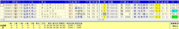 福島牝馬ステークス2016勝率80%好走データ