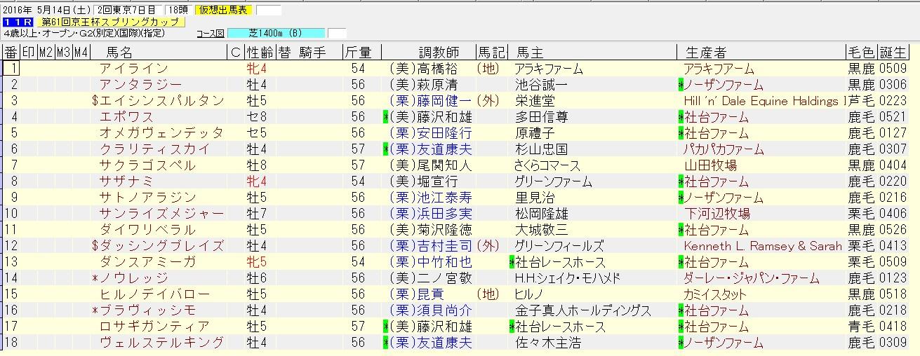 京王杯スプリングカップ 2016 出走予定馬