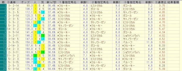 新潟大賞典 2016 前日オッズ 三連単人気順