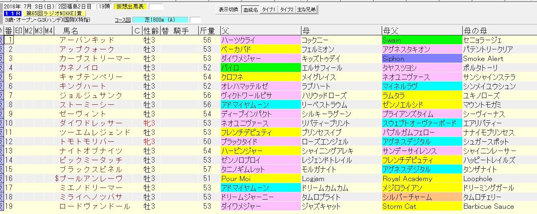 ラジオNIKKEI賞 2016 血統表