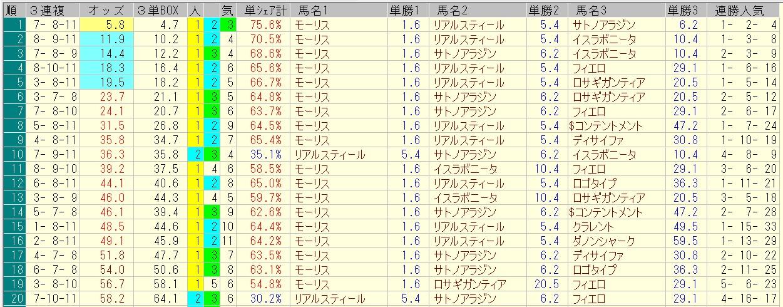 安田記念 2016 前日オッズ 三連複人気順