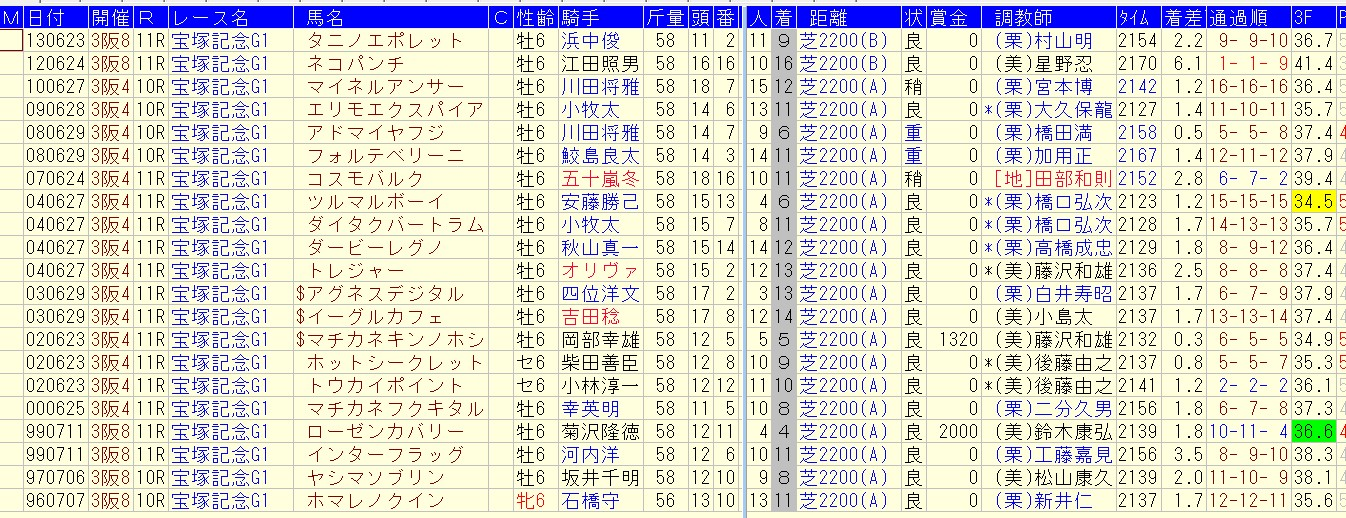 宝塚記念過去20年=6歳馬の凡走データ