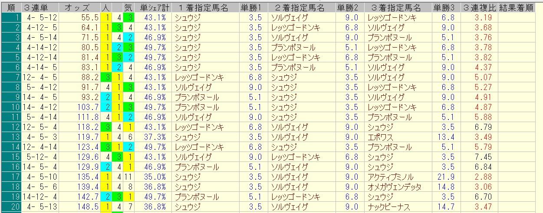 キーンランドカップ 2016 前日オッズ 三連単人気順