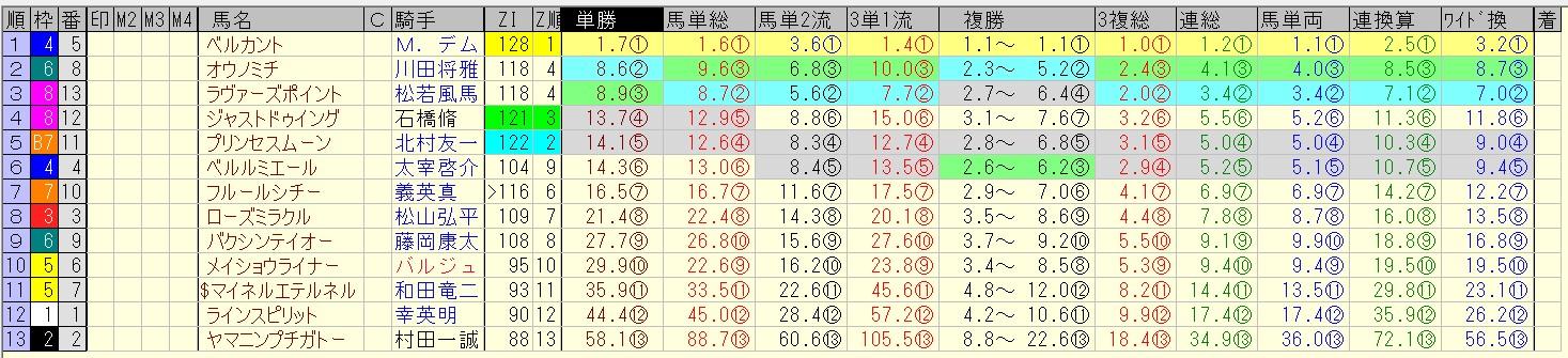 北九州記念 2016 前日オッズ 合成オッズ(単勝人気順)