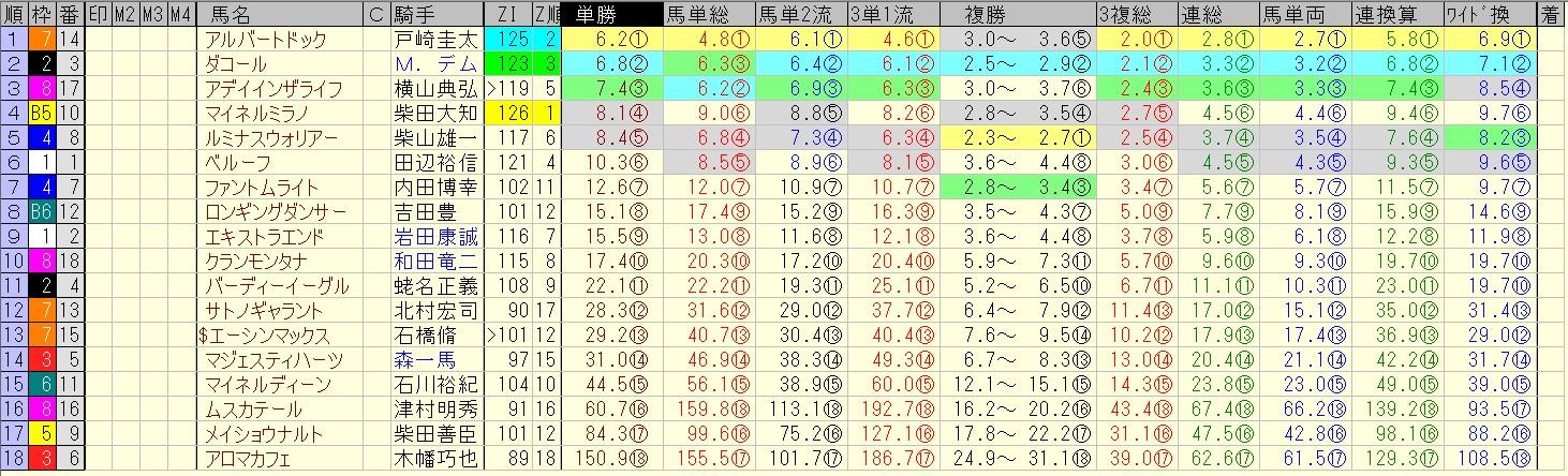 新潟記念 2016 前日オッズ 合成オッズ(単勝人気順)