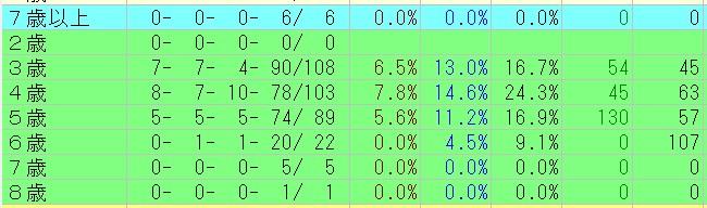 %e3%82%a8%e3%83%aa%e3%82%b6%e3%83%99%e3%82%b9%e5%a5%b3%e7%8e%8b%e6%9d%af2016%ef%bc%9d%e9%81%8e%e5%8e%bb20%e5%9b%9e%e5%b9%b4%e9%bd%a2%e5%88%a5%e3%83%87%e3%83%bc%e3%82%bf