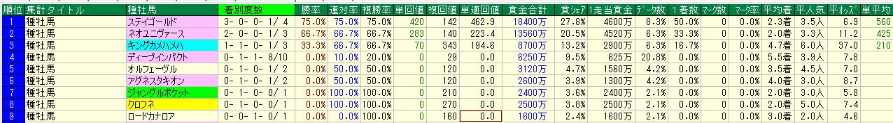 中山記念2020注目データ