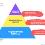Estrutura dos requisitos de negócio usuário e requisitos de sistema