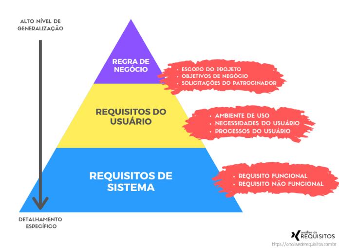 Estrutura dos requisitos existentes durante o processo de levantamente de requisitos: A base da pirâmide é composta pelos requisitos de sistema (requisito funcional e requisito não funcional) que atendem aos requisitos do usuário para só assim atingir a solução porposta na regra ne negócio.