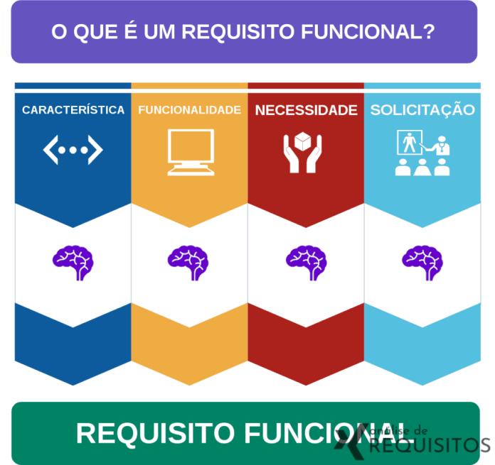 Tabela para entender o que é um requisito funcional.