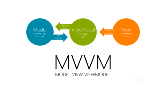 Model-view-viewmodel (MVVM) é um padrão de arquitetura de software ou esquema de design de software. É uma variante do padrão Presentation Model Design de Martin Fowler.