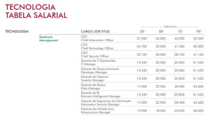 Tabela de salário dos principais cargos e funções na área de tecnologia da informação.