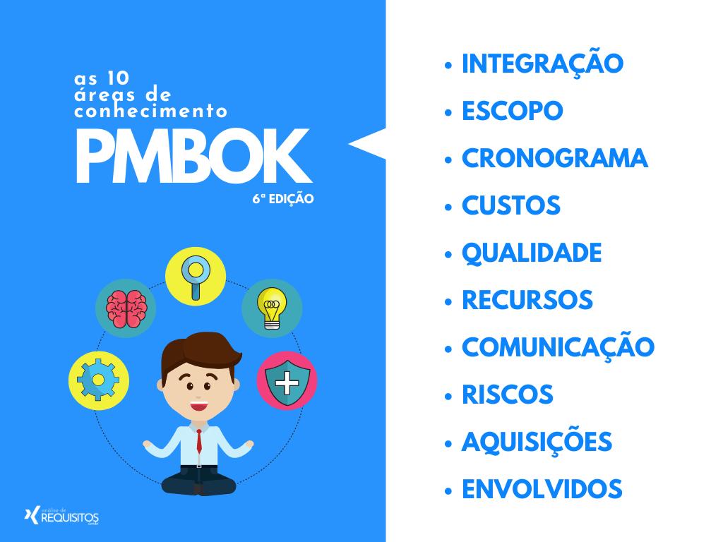PMBOK 6 edição: Um Guia do Conhecimento em Gerenciamento de Projetos -Project Management Institute.