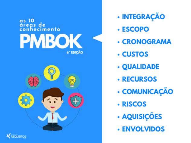 O guia PMBOK organiza a padronização de processos do gerenciamento de projeto em 10 diferentes áreas de conhecimento.