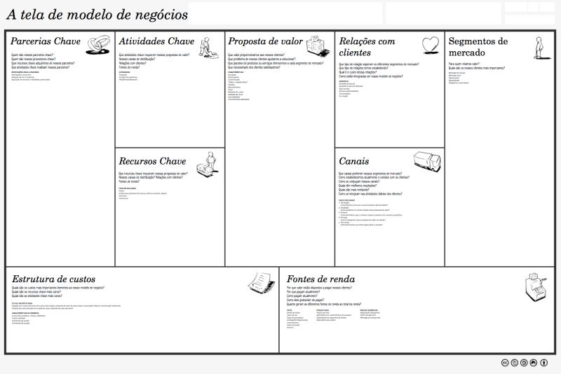 Canvas - A tela de modelo de negócios