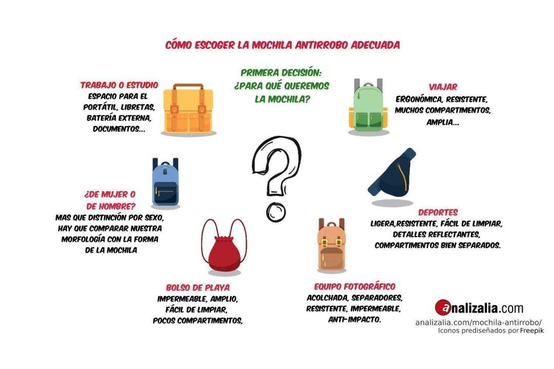 Como escoger mochila antirrobo