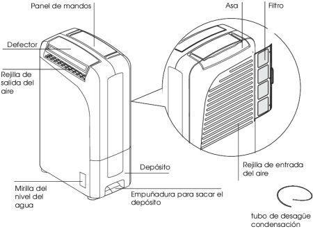 partes del deshumidificador aria dry delonghi