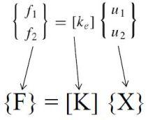 f07 SEM ile Lineer Statik Analiz Çözümü