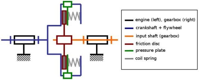 Clutch-schematic Kavrama Tipleri Nelerdir ve Nasıl Çalışırlar
