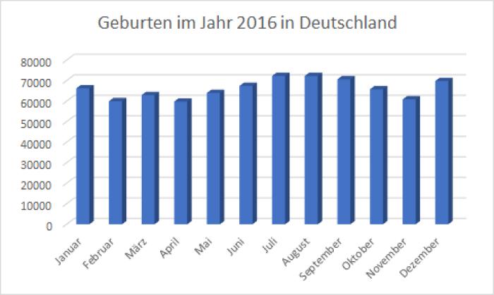Geburten im Jahr 2016 in Deutchland