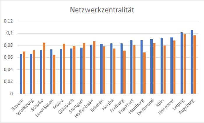 01_Netzwerkzentralität_Gegenüberstellung_Hin-_und_Rückrunde