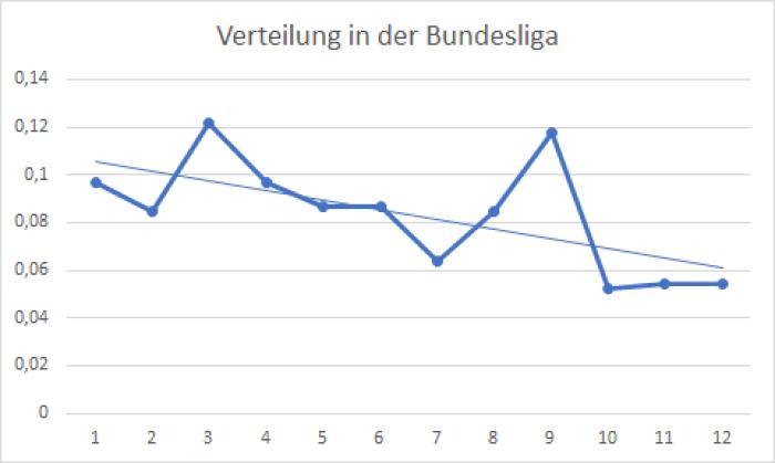 Verteilung in der Bundesliga