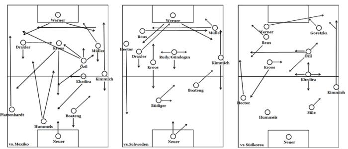 Heatmaps der deutschen Nationalmannschaft