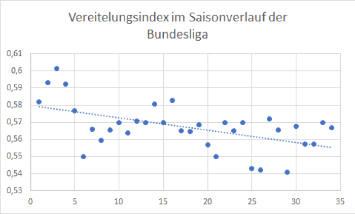 Vereitelungsindex im Saisonverlauf der Bundesliga