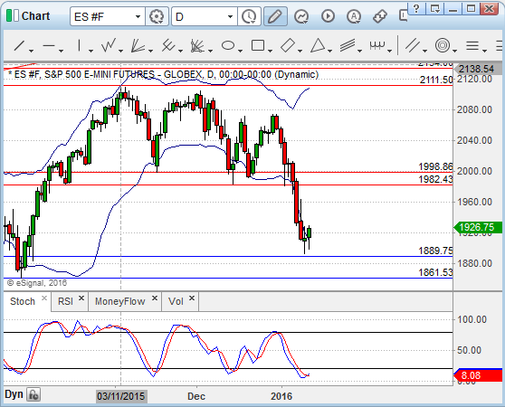 S&P 500 formed a Doji at support