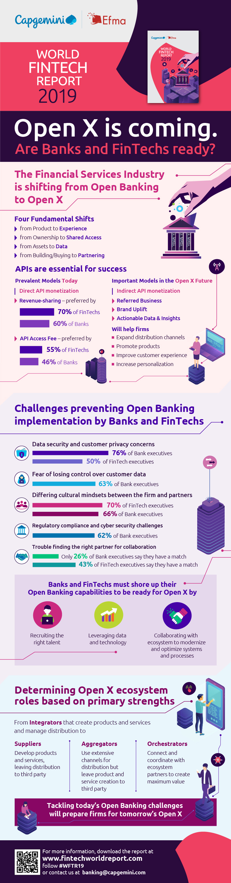 Capgemini's World FinTech Report 2019 Infographic