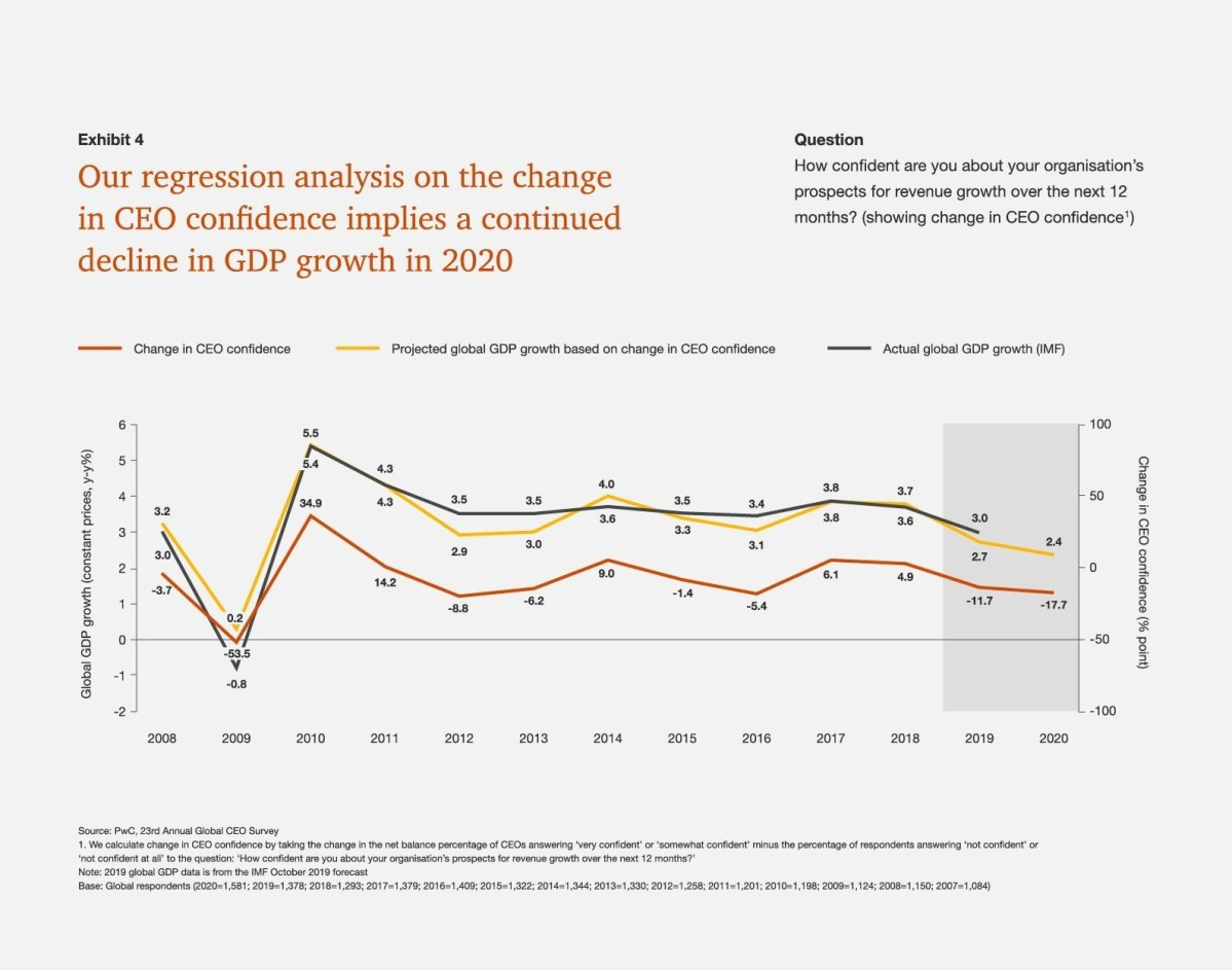 Tracking CEO confidence & GDP growth between 2008 and 2020. Source: PwC