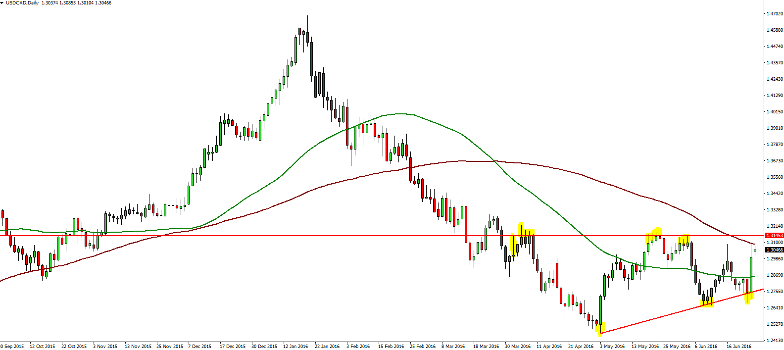 USDCAD Daily  27.06.2016