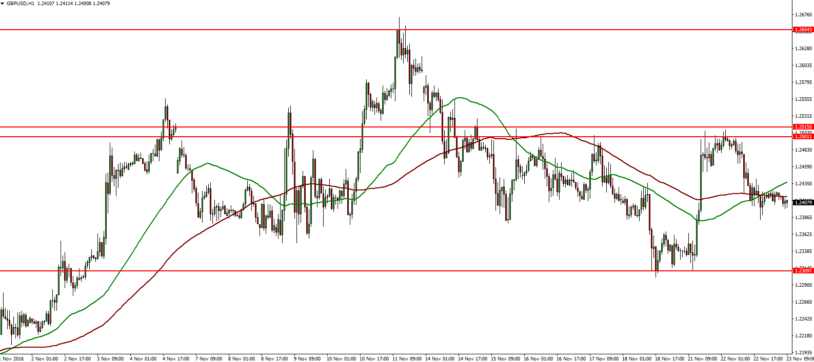 Intraday forex data