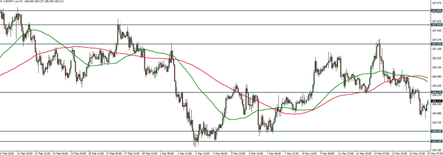 USDJPY - Price Action