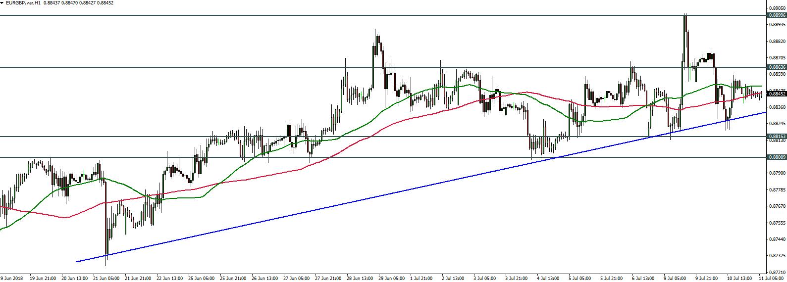 EURGBP - 11.07.2018