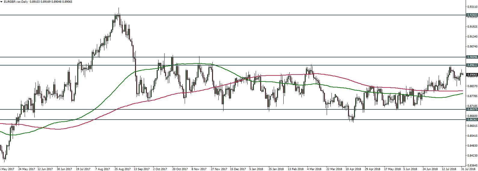 EURGBP - 01.08.2018 - Daily