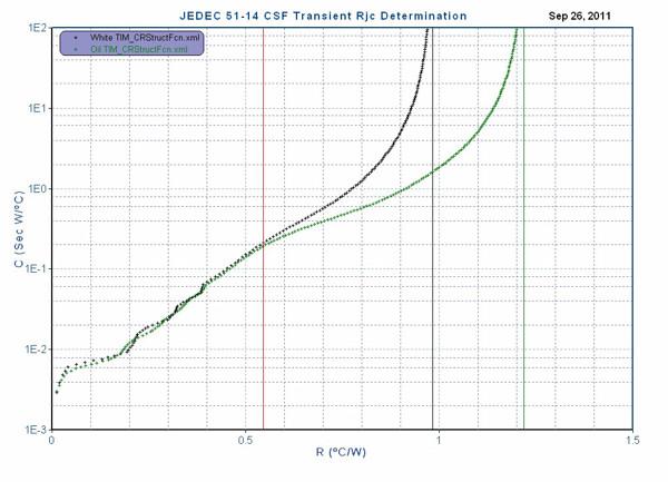 JEDEC Rjc CSF-W2
