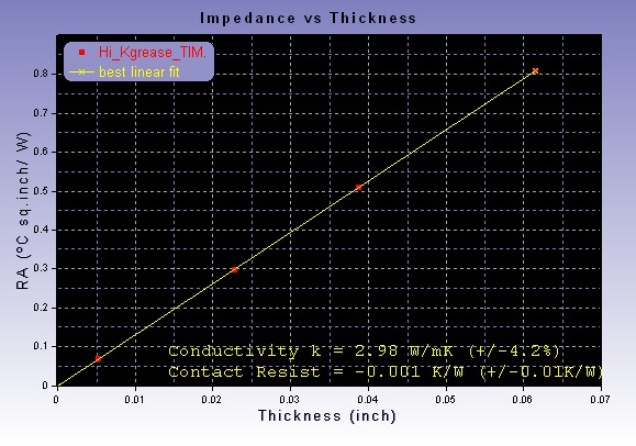 Determination of Bulk Thermal Conductivity of Thermal Grease