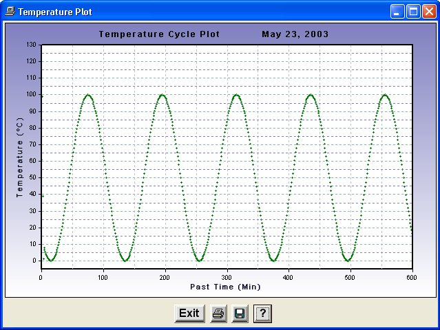 WinDatalog Temperature Cycle Plotting
