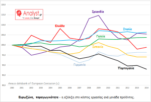 ΓΡΑΦΗΜΑ - Ευρωζώνη, το κόστος εργασίας ανά μονάδα προϊόντος