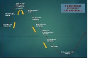ΓΡΑΦΗΜΑ - Οικονομικός κύκλος