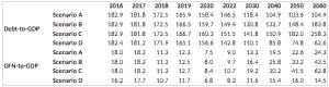ΠΙΝΑΚΑΣ - Ελλάδα, χρέος προς ΑΕΠ και χρηματοδότηση, σενάρια
