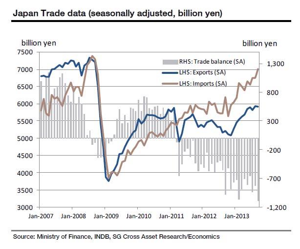 Εμπορικά στοιχεία της Ιαπωνίας - Εμπορικό Ισοζύγιο (γκρί), Εξαγωγές (μπλέ), Εισαγωγές (καφέ).