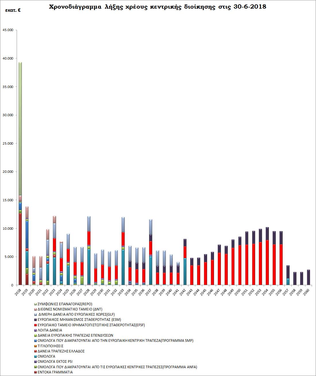 df309ad6d43 56) ή στο 3,6% του ΑΕΠ – οπότε καλύπτονται από την υποχρέωση πρωτογενών  πλεονασμάτων 3,5% έως το 2022.