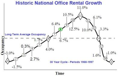 Historic Office Rental Growth