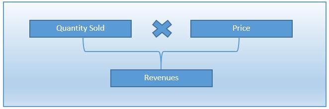 revenue forecast formula